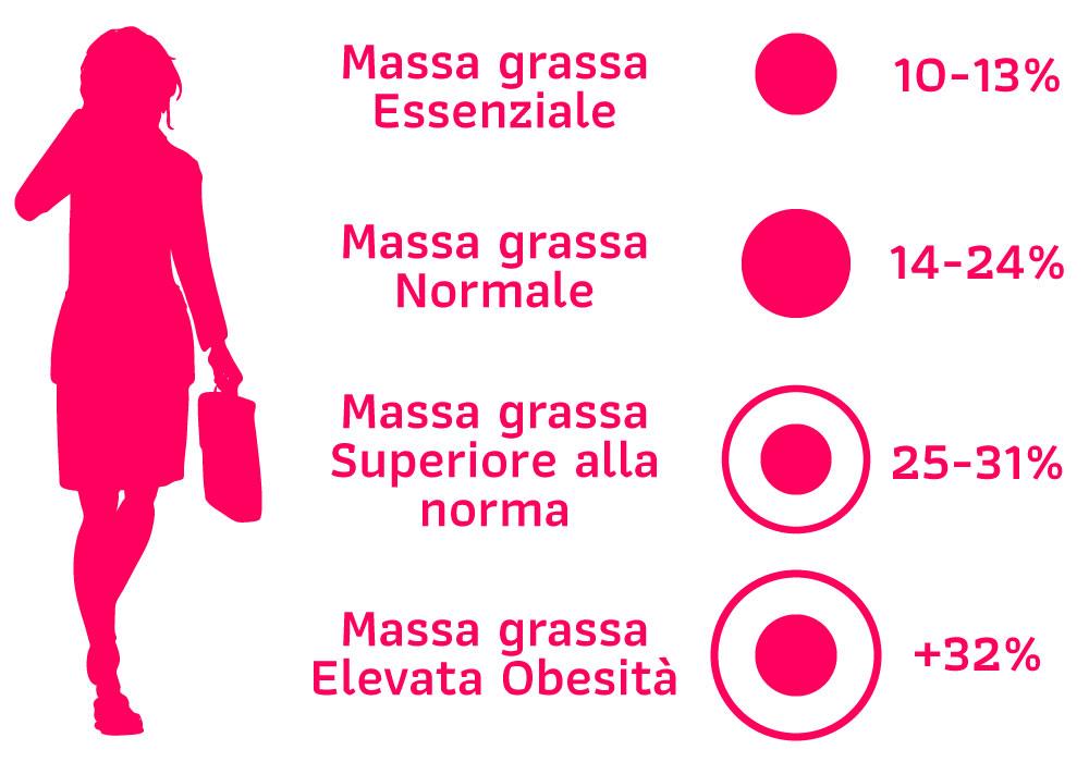 Analisi nutrizionale femminile