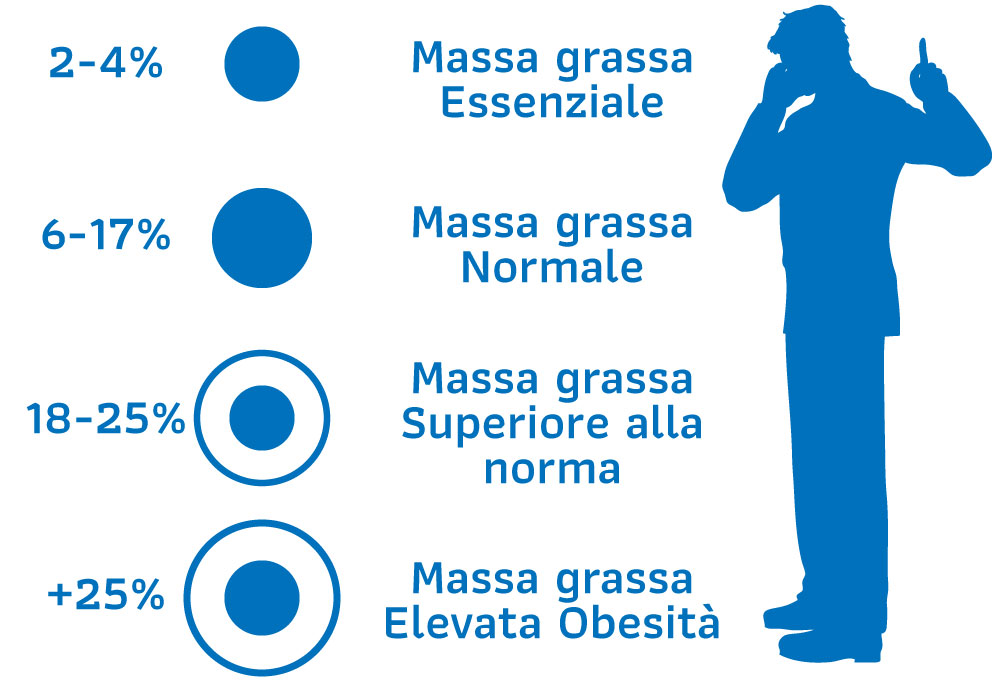 Analisi nutrizionale maschile